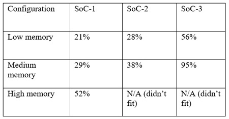 SoC audio processing results